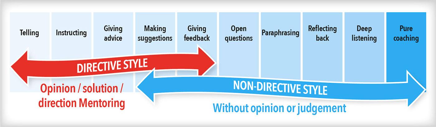 Coaching continuum diagram