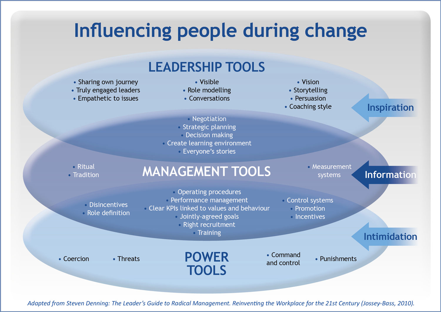 Blue Starfish Consulting diagram - influencing people during change